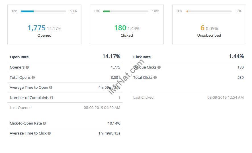Data report of SendinBlue