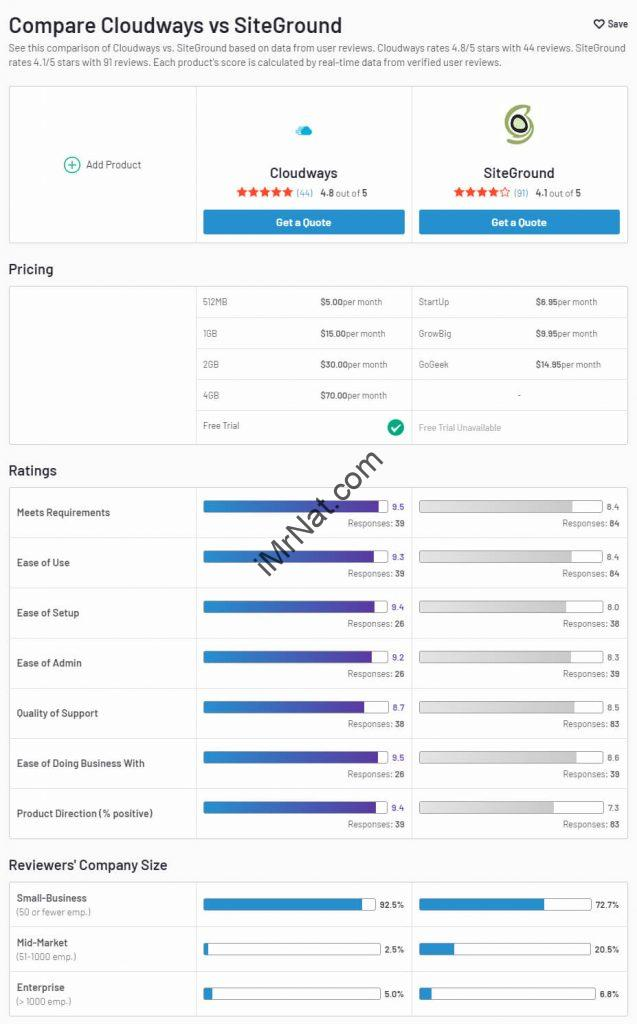 compare-cloudways-vs-siteground-image-from-g2