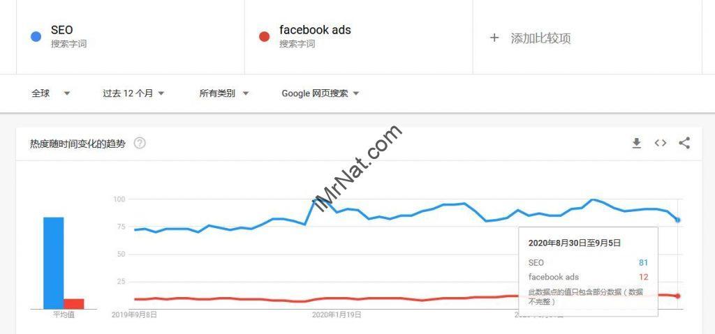 SEO vs Facebook Ads trends