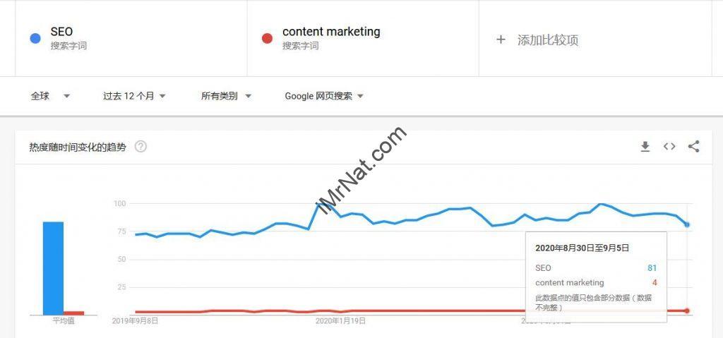 SEO vs content marketing trends